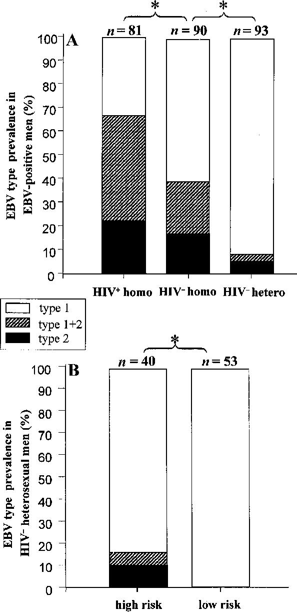 Heterosexual male low risk hiv