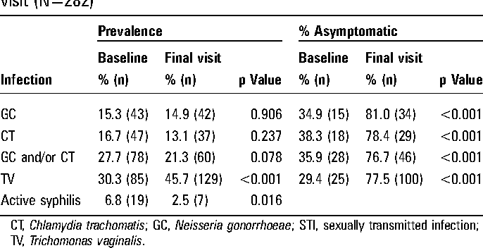 Table 2 Prevalence of STIs and proportion of infections without related symptoms among female sex workers who attended the final visit (N=282)