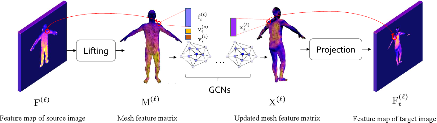 Figure 3 for A 3D Mesh-based Lifting-and-Projection Network for Human Pose Transfer