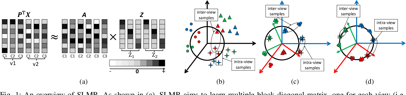 Figure 1 for Modal Regression based Structured Low-rank Matrix Recovery for Multi-view Learning
