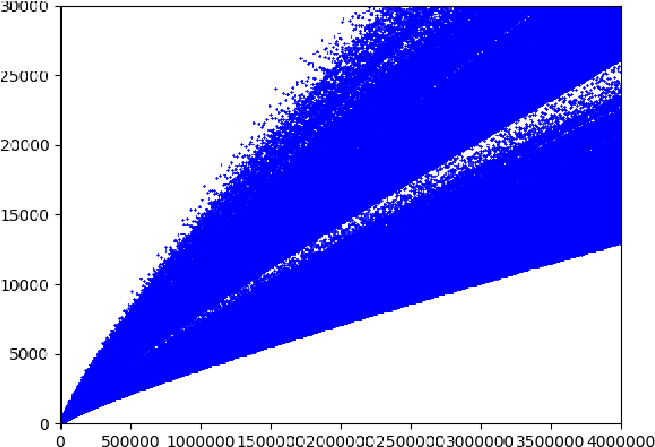 Figure 1 for Goldbach's Function Approximation Using Deep Learning