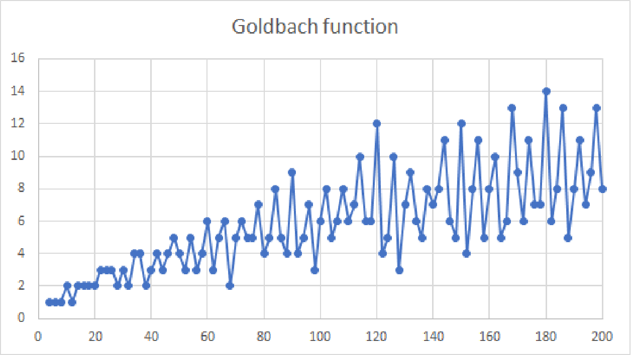Figure 3 for Goldbach's Function Approximation Using Deep Learning