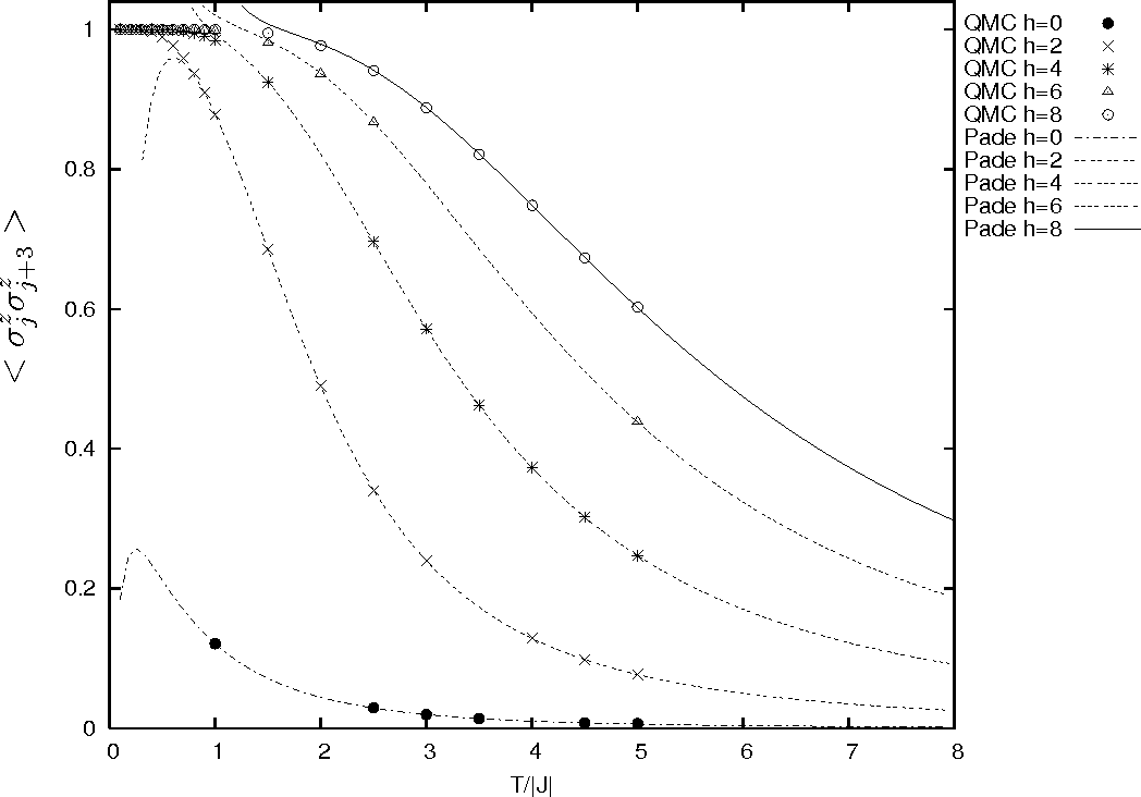 Figure 3: Temperature T dependence of < σzjσ z j+3 > for J < 0 with a magnetic field h. We have plotted the Padé approximations of order [12, 13] for h = 0 and [10, 10] for h = 2, 4, 6, 8.