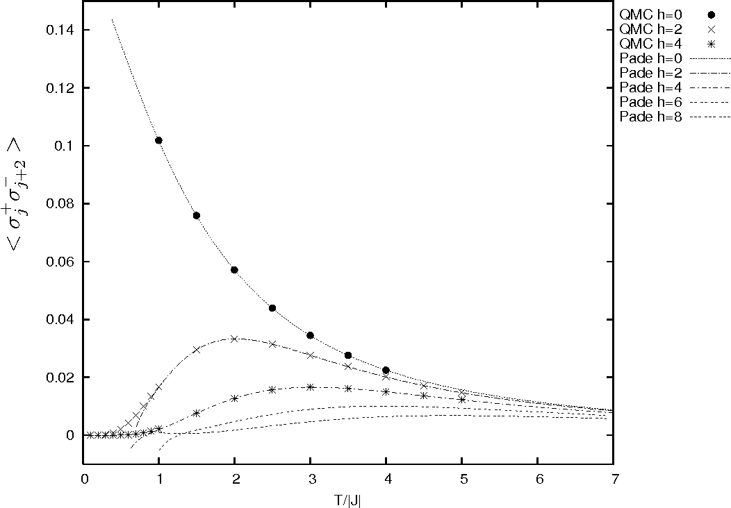 Figure 5: Temperature T dependence of < σ+j σ − j+2 > for J < 0 with a magnetic field h. We have plotted the Padé approximations of order [21, 21] for h = 0, [15, 15] for h = 2, 4, 6 and [14, 16] for h = 8.