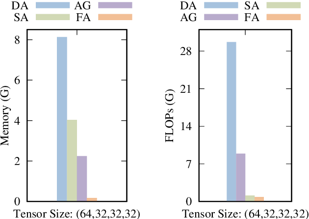 Figure 1 for Efficient Folded Attention for 3D Medical Image Reconstruction and Segmentation