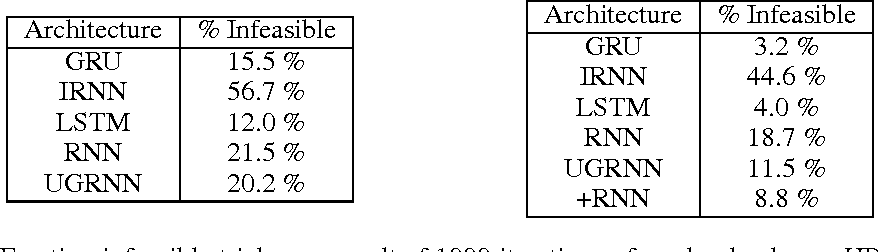 Figure 2 for Capacity and Trainability in Recurrent Neural Networks