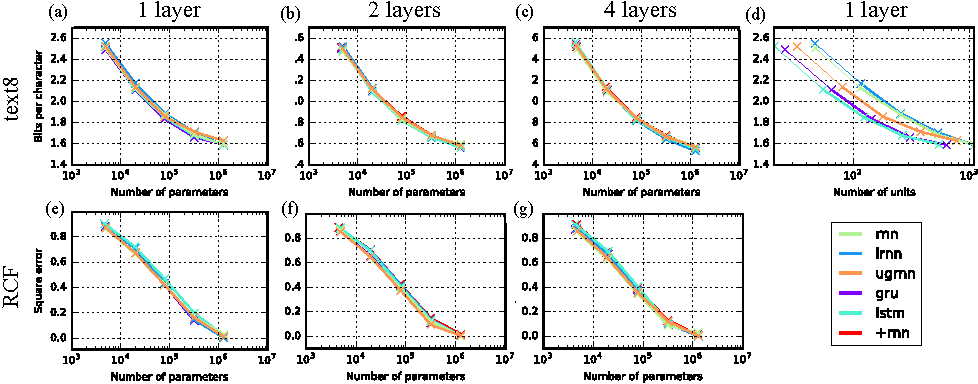 Figure 4 for Capacity and Trainability in Recurrent Neural Networks