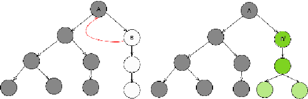 Figure 3 for Anytime Stochastic Task and Motion Policies