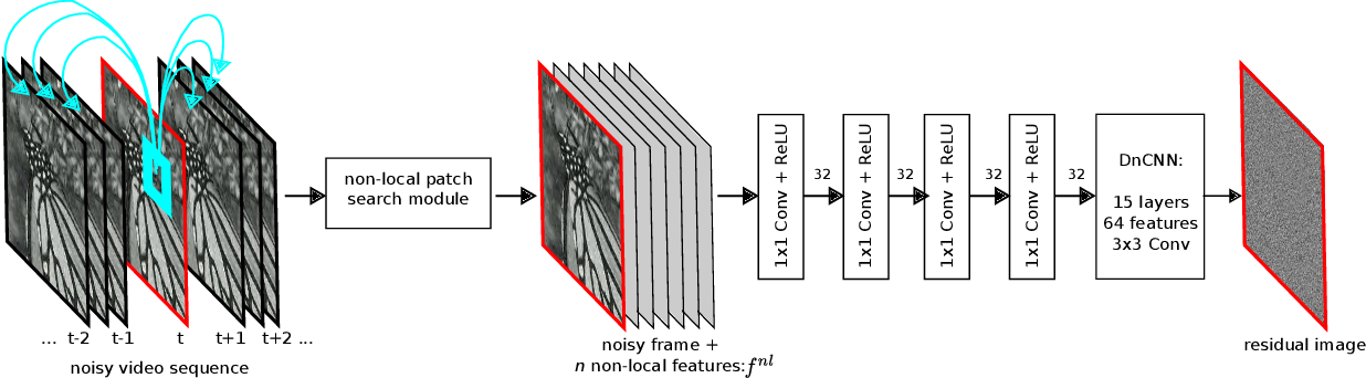 Figure 1 for Non-Local Video Denoising by CNN