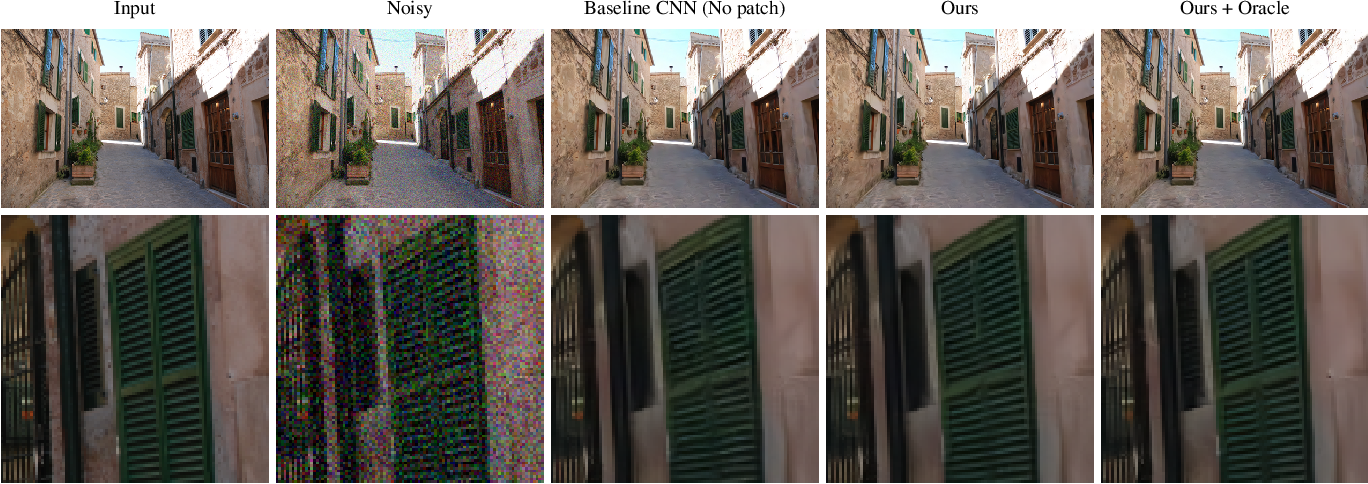 Figure 3 for Non-Local Video Denoising by CNN