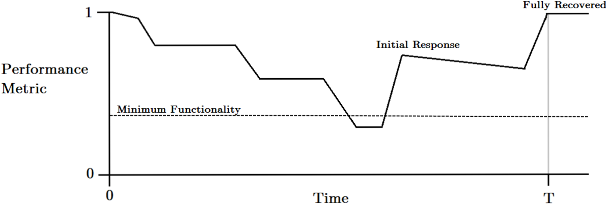 Figure 2 for CyRes -- Avoiding Catastrophic Failure in Connected and Autonomous Vehicles (Extended Abstract)
