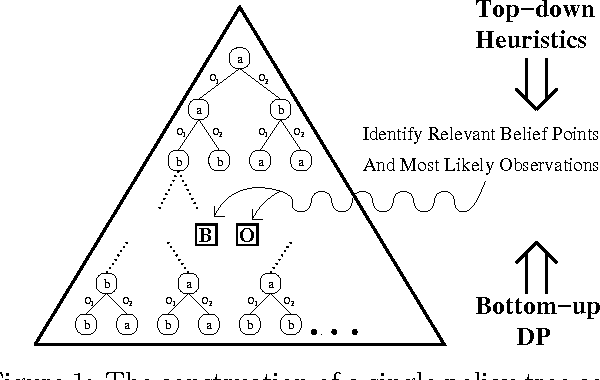 Figure 1 for Improved Memory-Bounded Dynamic Programming for Decentralized POMDPs
