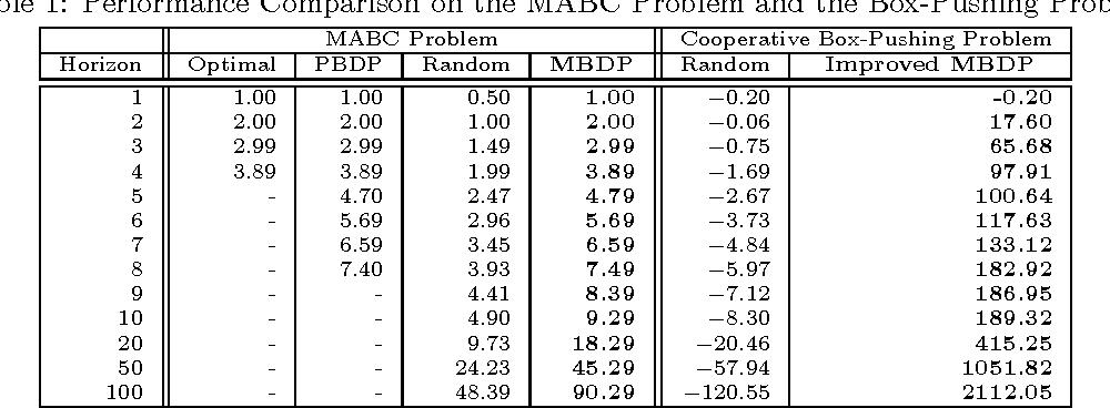 Figure 2 for Improved Memory-Bounded Dynamic Programming for Decentralized POMDPs