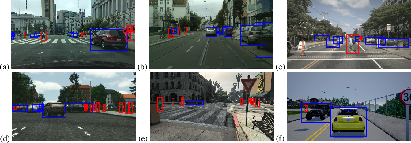Figure 1 for How much real data do we actually need: Analyzing object detection performance using synthetic and real data