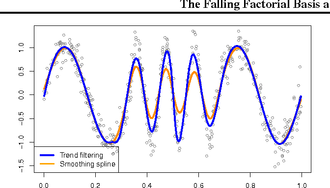 Figure 2 for The Falling Factorial Basis and Its Statistical Applications