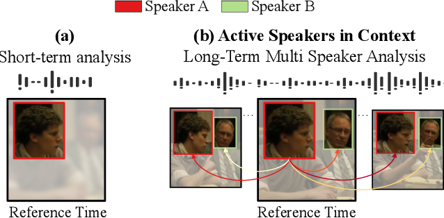 Figure 1 for Active Speakers in Context