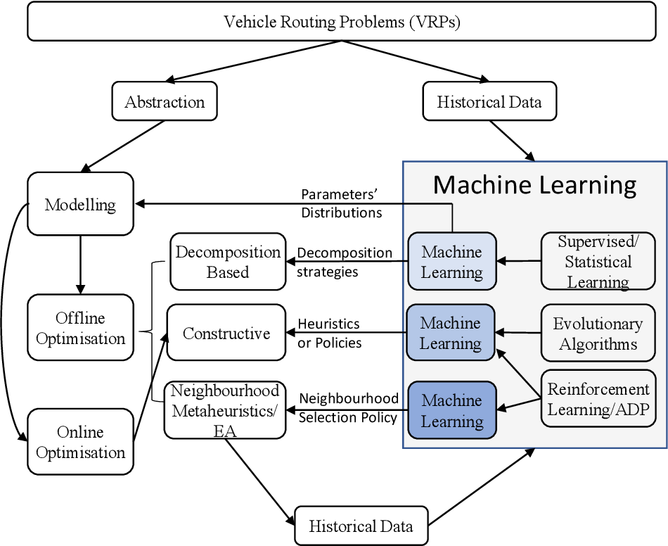 Figure 1 for Analytics and Machine Learning in Vehicle Routing Research