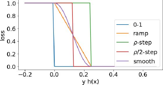 Figure 1 for Relative Deviation Margin Bounds