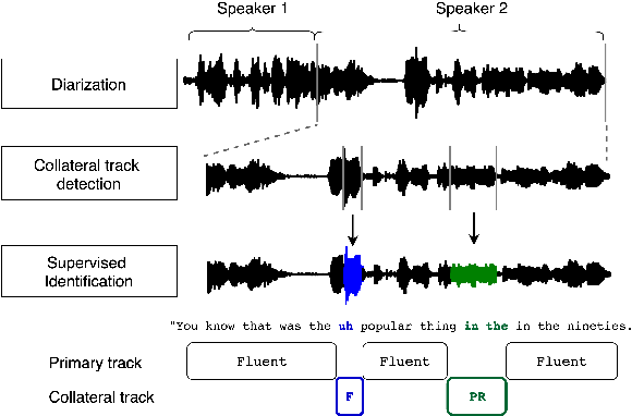 Figure 1 for Identification of primary and collateral tracks in stuttered speech