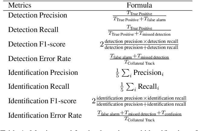 Figure 2 for Identification of primary and collateral tracks in stuttered speech