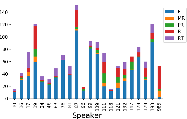 Figure 3 for Identification of primary and collateral tracks in stuttered speech
