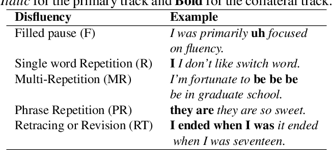 Figure 4 for Identification of primary and collateral tracks in stuttered speech