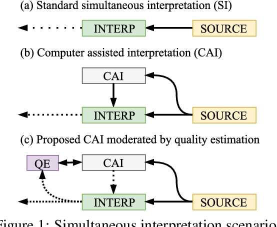 Figure 1 for Automatic Estimation of Simultaneous Interpreter Performance