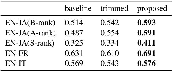 Figure 2 for Automatic Estimation of Simultaneous Interpreter Performance
