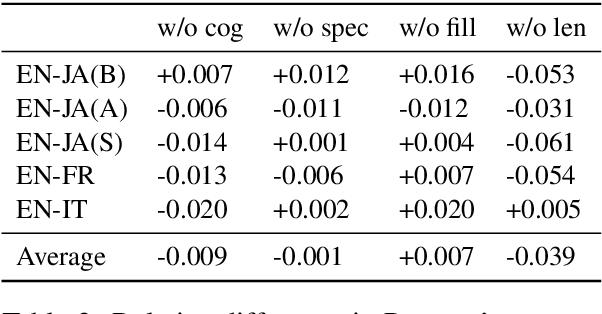 Figure 3 for Automatic Estimation of Simultaneous Interpreter Performance