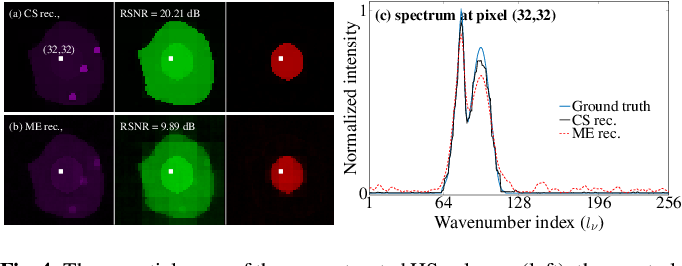 Figure 4 for Compressive Single-pixel Fourier Transform Imaging using Structured Illumination