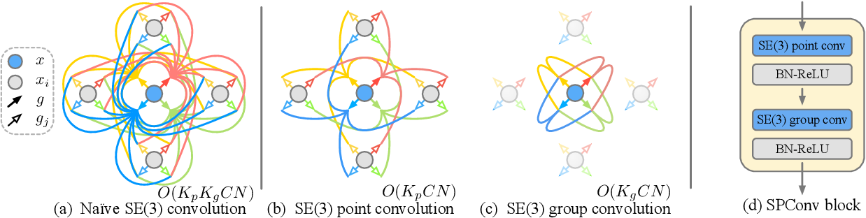 Figure 3 for Equivariant Point Network for 3D Point Cloud Analysis