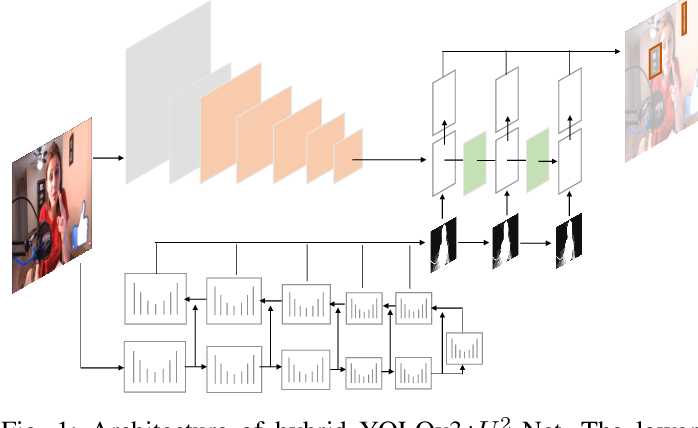 Figure 1 for Deep Learning Approach Protecting Privacy in Camera-Based Critical Applications