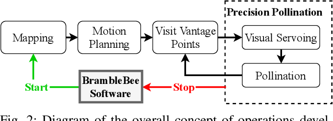 Figure 2 for Flower Interaction Subsystem for a Precision Pollination Robot