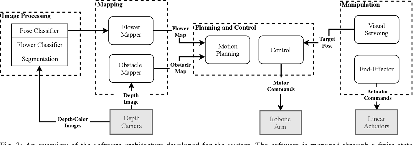 Figure 3 for Flower Interaction Subsystem for a Precision Pollination Robot