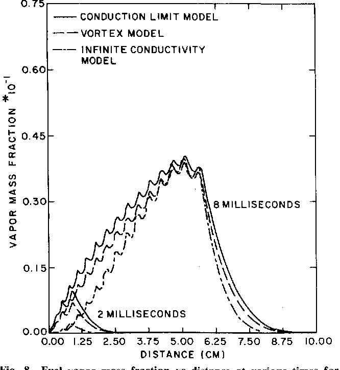 Fig. 8 Fuel vapor mass fraction vs distance at various times for different liquid-phase models. x