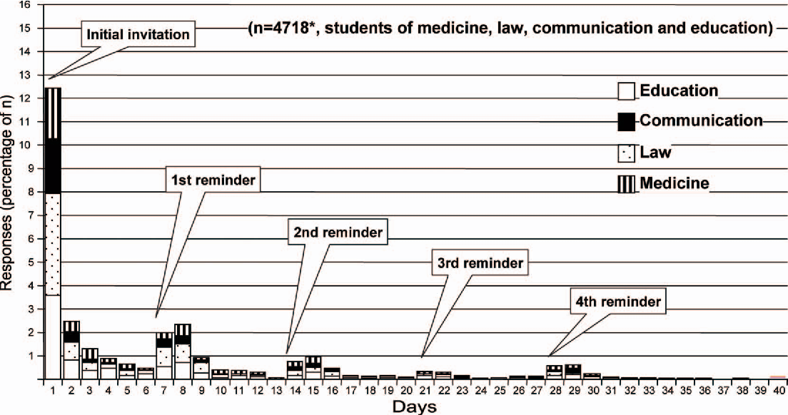 Figure 2 from A Web-based survey on students' conceptions of