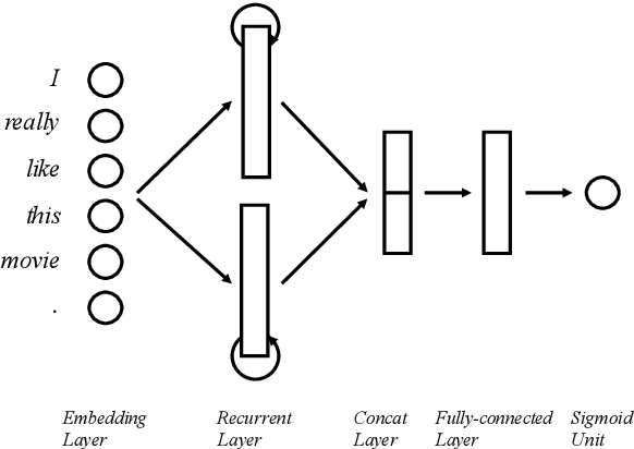 Figure 3 for Contextual Recurrent Units for Cloze-style Reading Comprehension