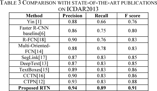 Figure 3 for Deep Residual Text Detection Network for Scene Text