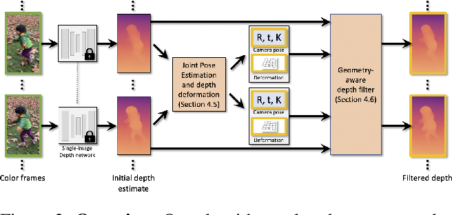 Figure 2 for Robust Consistent Video Depth Estimation