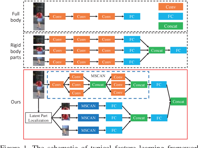 Figure 1 for Learning Deep Context-aware Features over Body and Latent Parts for Person Re-identification