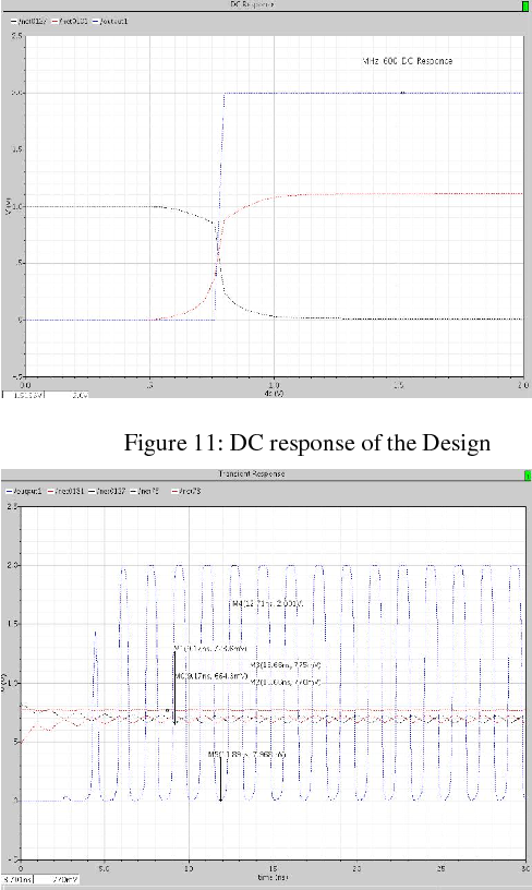 Figure 11: DC response of the Design