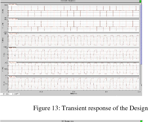 Figure 13: Transient response of the Design