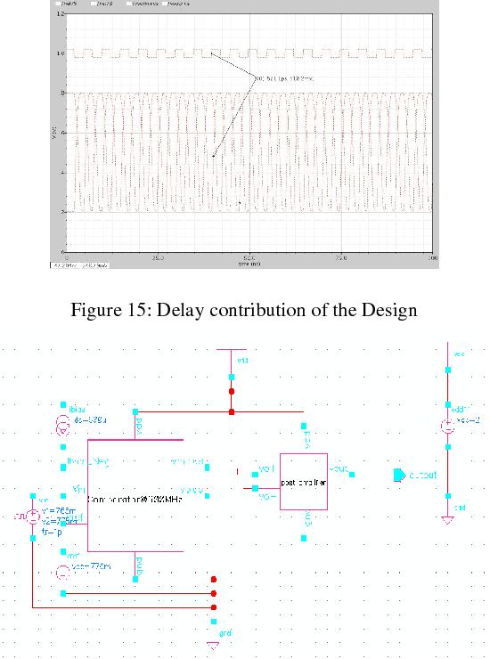 Figure 15: Delay contribution of the Design