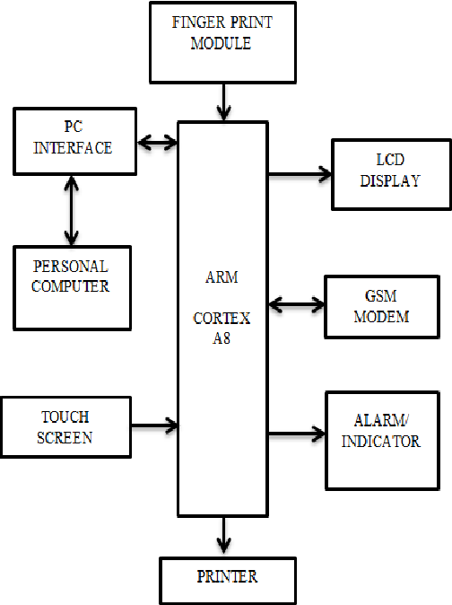 Figure 1 From Secured Electronic Voting Machine Using Biometric