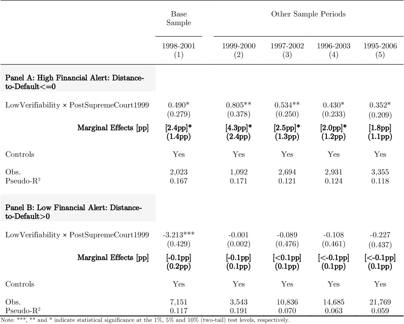 Table 14 – Chapter 11 Filings and Asset Verifiability  Using Distance-to- Default 6d553c792e44f