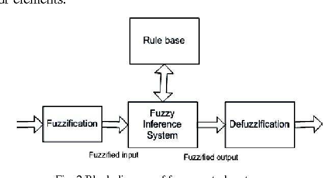 figure 2 from advanced controllers using fuzzy logic controller rh semanticscholar org  fuzzy logic controller block diagram pdf