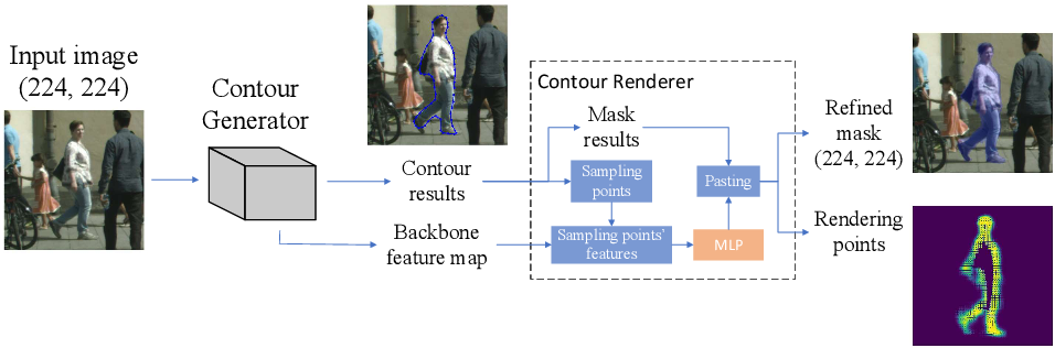 Figure 1 for ContourRend: A Segmentation Method for Improving Contours by Rendering