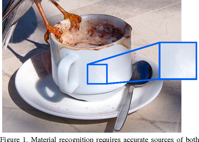 Figure 1 for Material Recognition from Local Appearance in Global Context