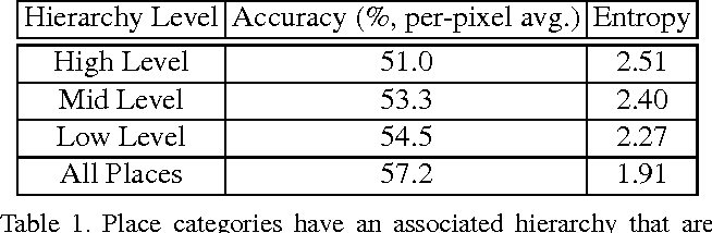 Figure 2 for Material Recognition from Local Appearance in Global Context