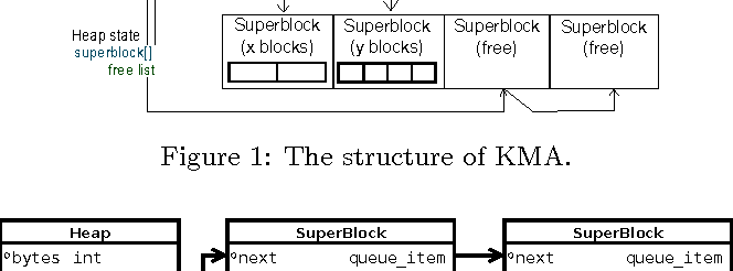 Figure 1 from KMA: A Dynamic Memory Manager for OpenCL